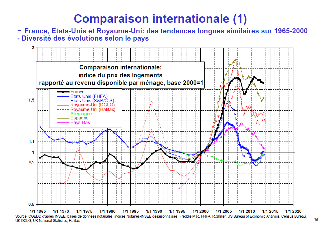 analyse-prix-immobilier-international