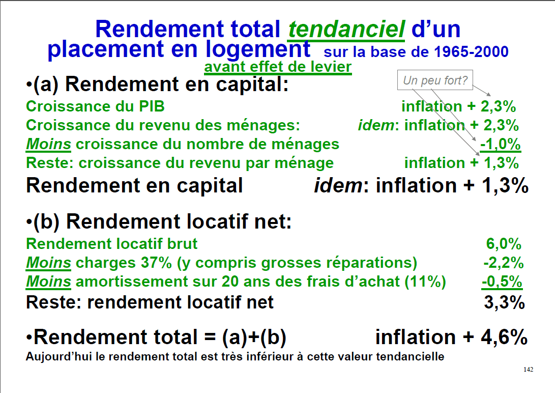 rendement-tendanciel-immobilier-1965-2000